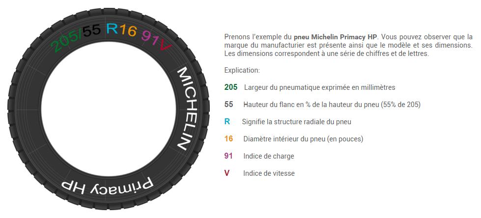 lire un pneu