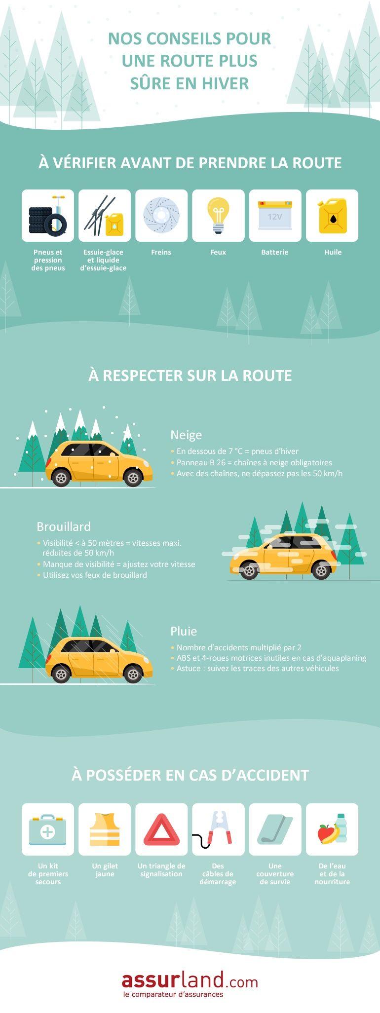 infographie conduite auto hiver