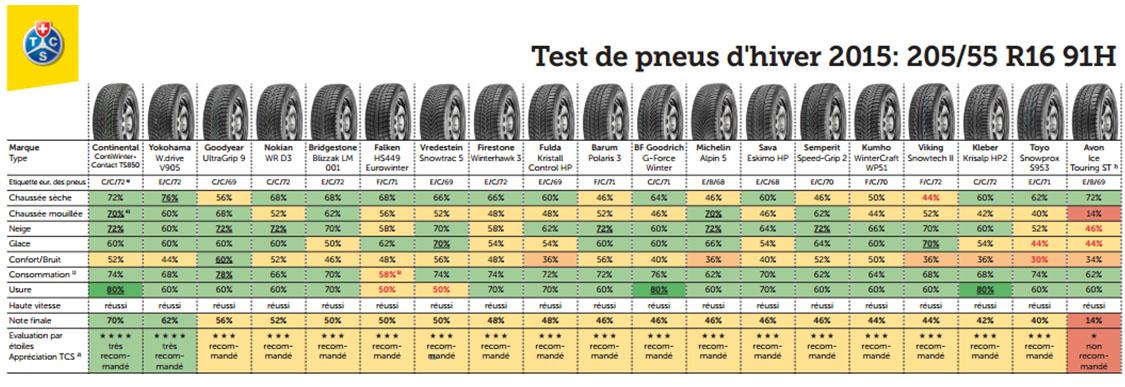 test complet 91H