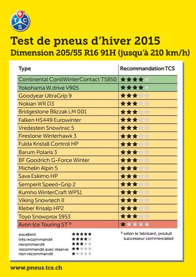 Test-pneu-hiver-TCS-2015-205-55-R16-91H