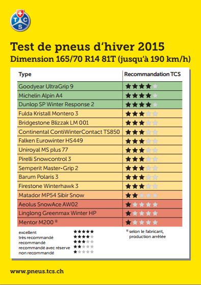 Tests pneus hiver 2015 16570 R14 81T
